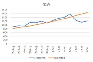 Table shows projected and observed rates of infection in NSW.