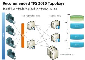 TFS as a true crosstechnology ALM platform | Microsoft