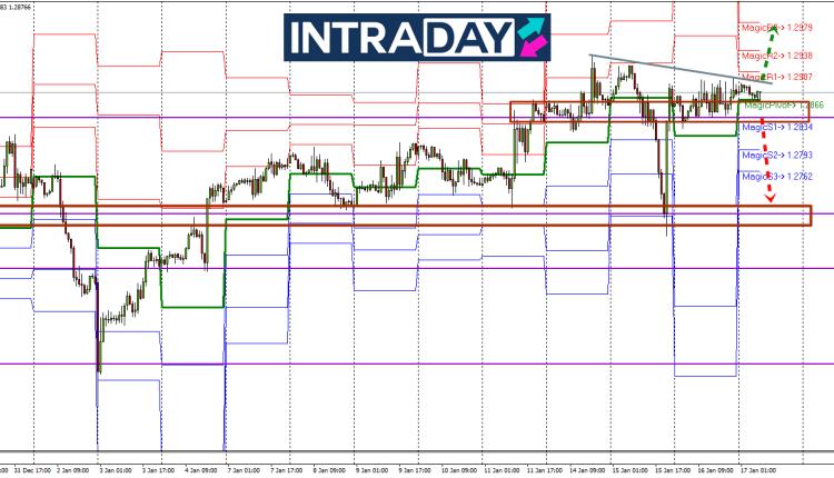 GBP USD Analysis | Pound Analysis | British Pound Dollar Forex