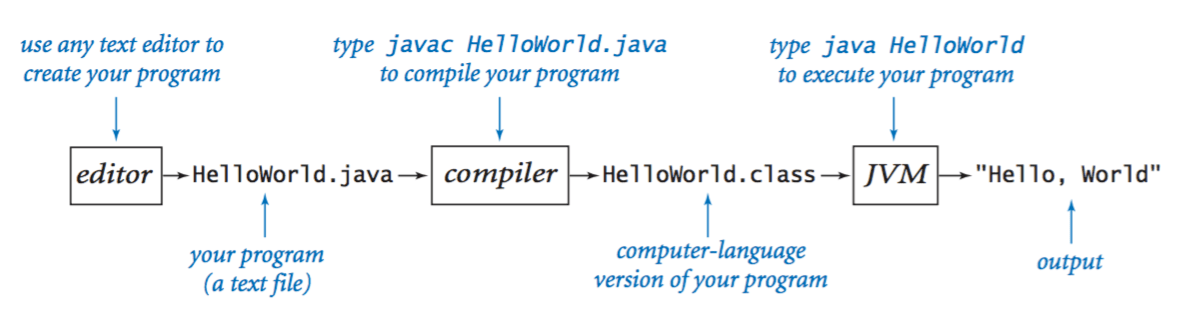 Compiling Hello, World in Java