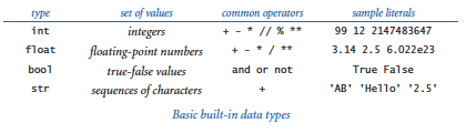 Built-in types of data