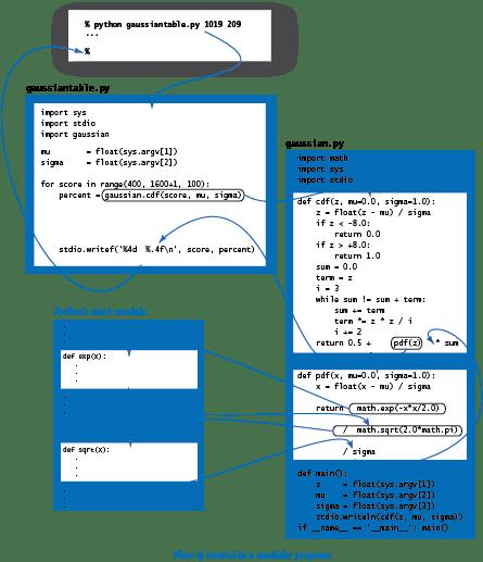 Module control flow