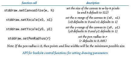 Stddraw control functions