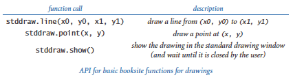 Stddraw drawing functions