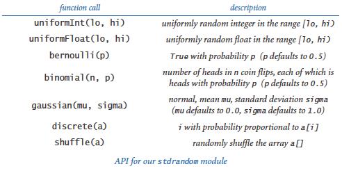 Standard random module