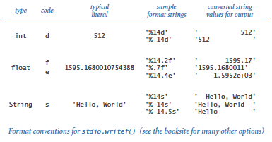 Formatting codes for writef