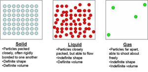 Phases of MatterGas  Introduction To Gas Laws