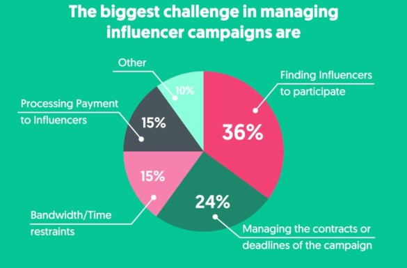 These are the biggest challenges marketers face managing influencer marketing campaigns. Influencer outreach strategy is among the issues and takes up a significant amount of time. Use the Development toolkit for influencer marketing professionals to tackle these problems head-on.