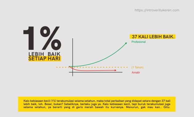 1% lebih baik setiap hari - Atomic Habits Book