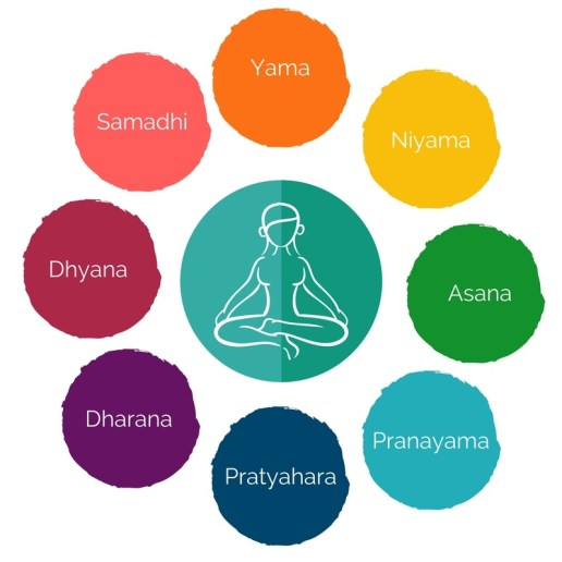 Patanjali's teachings: the yamas the eight limbs of yoga