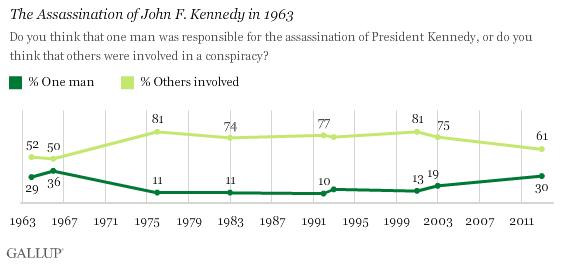 jfk assassination conspiracy - gallup survey data