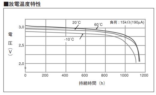 CR2032_Panasonic_放電温度特性
