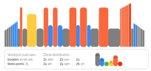 what's on zwift ワークアウト_7.VO2max Development グラフ