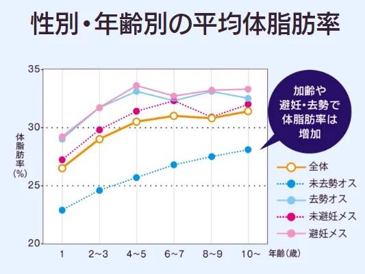 犬の性別・年齢別の体脂肪率の分布