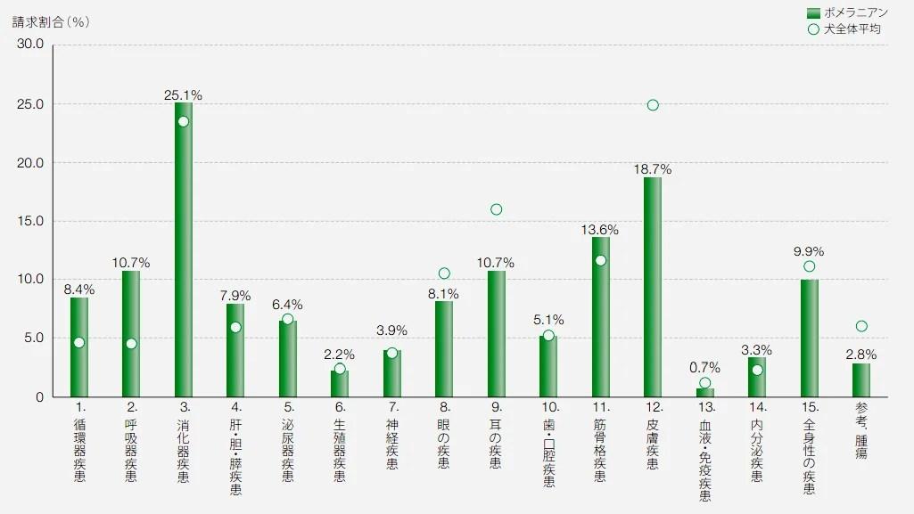 ポメラニアンの保険請求の疾患割合