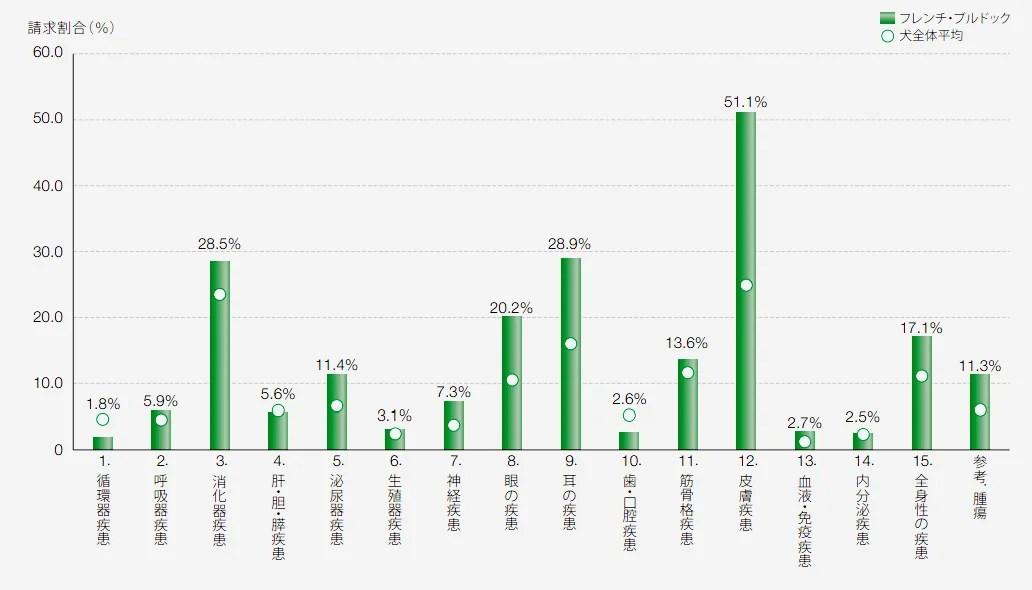 フレンチブルドックの保険請求の疾患割合