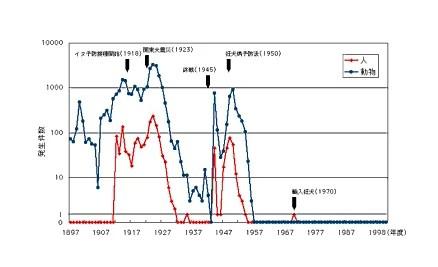 日本での狂犬病の発生状況-資料