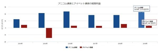 アニコム損保とアイペットの経営利益の比較2019