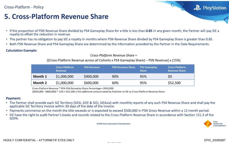 Sony cross play inkomsten