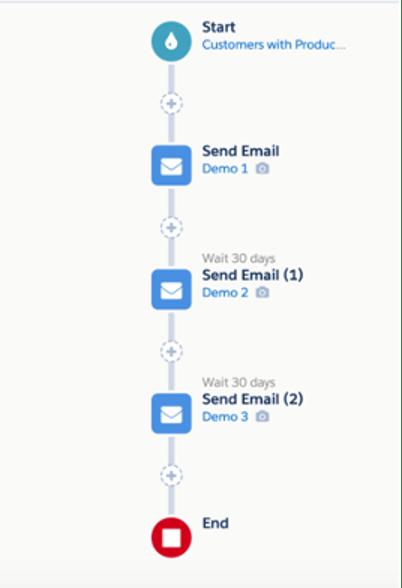 """, Comment stimuler la demande avec Pardot et le cloud des services financiers<span class=""""wtr-time-wrap after-title""""><span class=""""wtr-time-number"""">3</span> minutes de lecture</span>"""
