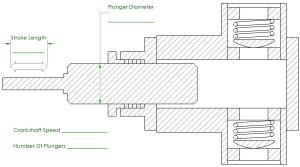 Plunger Pump Flow Calculator   Piston Pump Flow Calculator