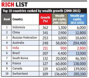 india growth
