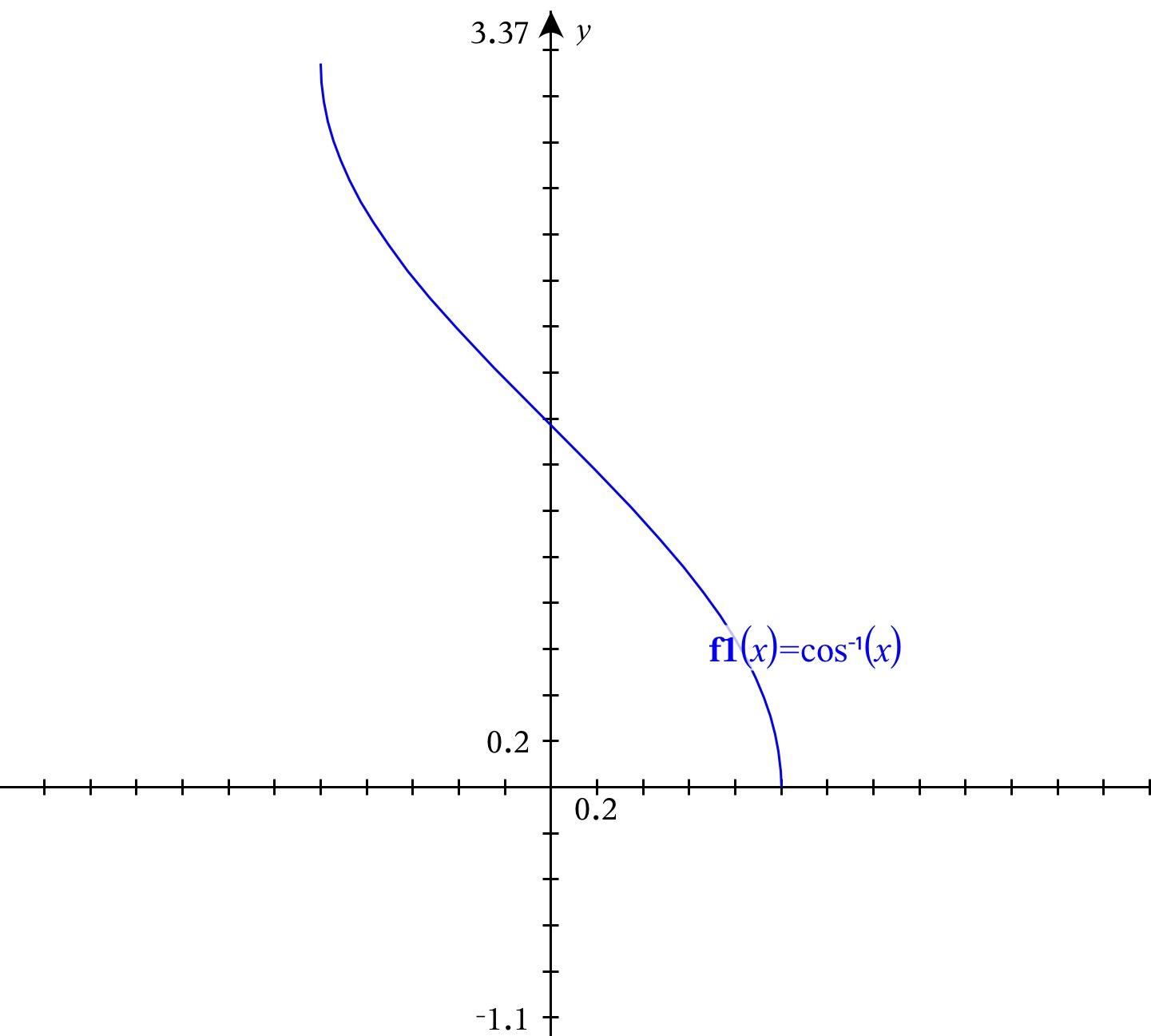 Inverse Trigonometric
