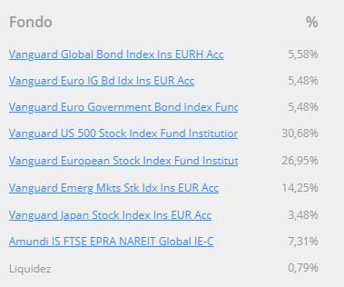 cartera fondos indexados finizens