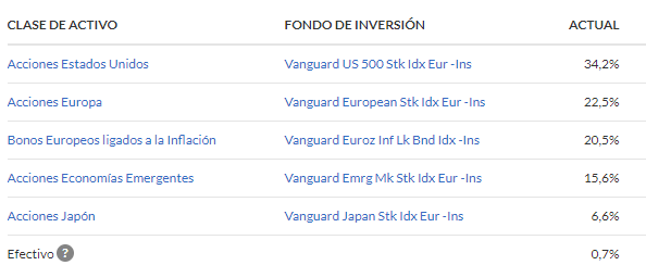 cartera indexados indexa