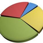 3 buenas razones para cambiar el asset allocation de tu cartera pasiva