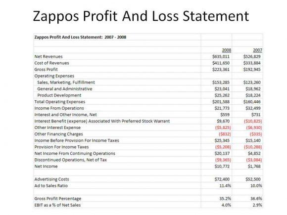 declaración de pérdidas y ganancias