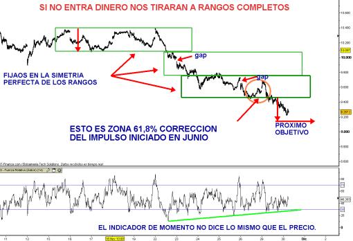 IBEX-30-NOVIEMBRE-2010-510x348% - Nos siguen bajando a rangos por la ausencia de dinero