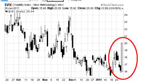 volatilidad-31-enero-2011-510x291% - La volatilidad se gira al alza con fuerza