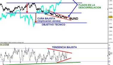 BUND-11-FEBRERO-2011-510x393% - EL Bono esta tan tensionado a la baja como los Mercados USA y Alemán al alza