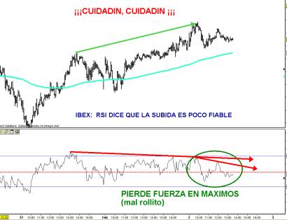 IBEX-2-FEBRERO-DIVERGENCIA-2011-510x361% - IBEX pierde fuerza en máximos ¿se queda sin combustible o se para la maquinaria alcista?