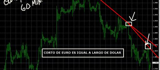 EURO-DOLAR-11-MARZO-2011-510x357% - Al Oro le sienta mal que el Dolar suba