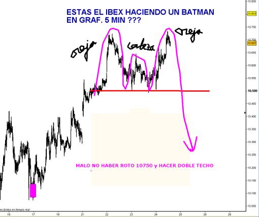 IBEX-24-MARZO-BATMAN-2011-510x428% - ¿Esta formando un Batman el Ibex en 5 minutos?