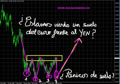 euroyen-23-marzo-2011-510x362% - ¿Estamos viendo y viviendo un SUELO del Euro frente al Yen o un TECHO del Yen con respecto al Euro?