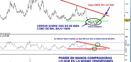 ibex-inverso-4-marzo-20111-510x395% - Peligro Bolsa Española: El IBEX INVERSO (IBXI) lo tiene todo para subir