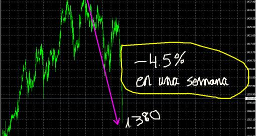 oro-15-marzo-20111-510x365% - Cómo están las cosas ahora mismo