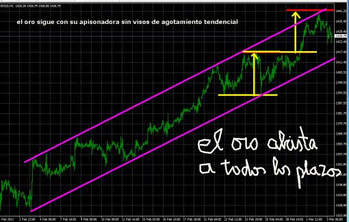 oro-3-marzoi-2011-510x325% - El Oro no para ....
