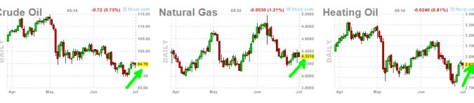 energia-1-julio-510x105% - Al contrario que el Dólar la Energia está más correlacionada a la renta variable