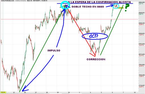 ibex-6-octubre-2011-510x331% - El Ibex espera a Trichet en máximos haciendo doble techo en 8665
