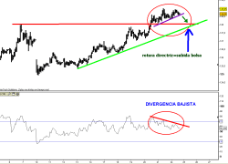 bund-24-mayo-2010-250x180% - El Bund manifiesta clara divergencia bajista