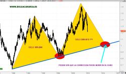 euro-28-mayo-250x147% - EURO ¿a largo plazo condenado a ir a la paridad?