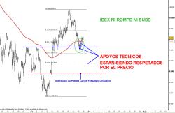 IBEX-28-JUNIO-2010-250x162% - Ibex ni sube ni rompe