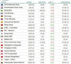 agenda8-e1275978795472-250x225% - Indices Mundiales