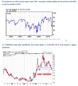 consenso-y-volatilidad-15-junio-2010-250x275% - Consenso y Volatilidad a cierre de ayer.