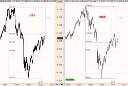 dow-versus-dax2-250x138% - ¿Que Bolsa va mejor la Norteamericana o la Alemana?