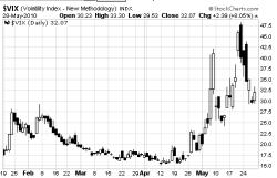 volatilidad-31-mayo-250x161% - Bajada manifiesta de la volatilidad